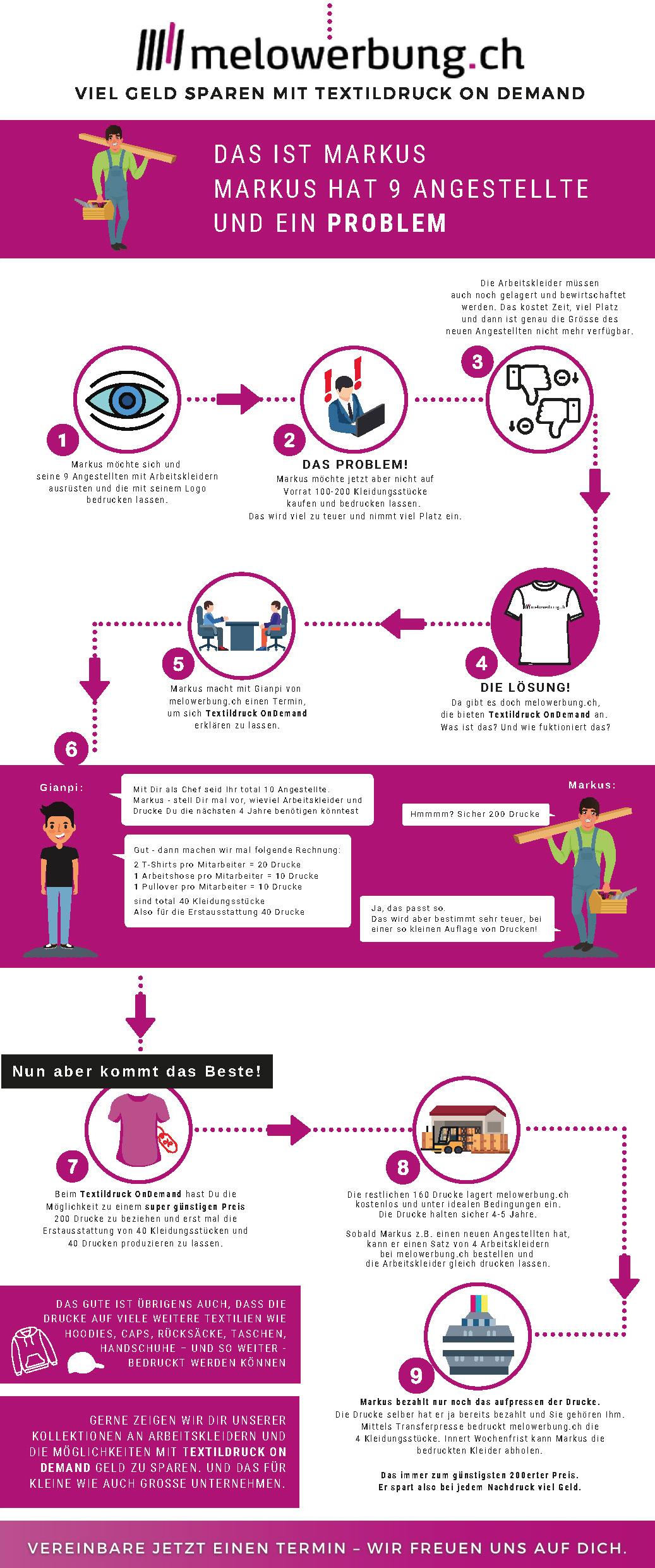 Textildruck on Demand Infografik